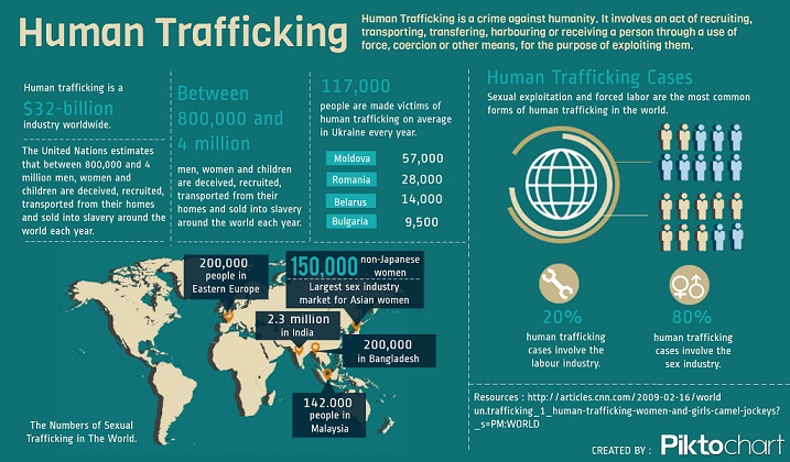 human trafficking UN